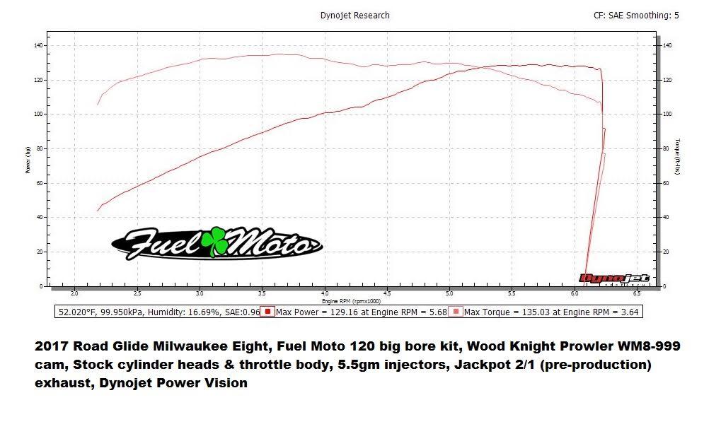 Fuel Moto M8 120